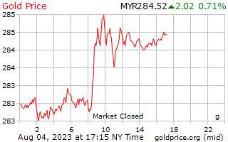 1 יום זהב המחיר לגרם ב Ringgits רינגיט