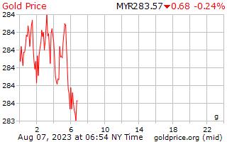 1 天黄金价格每克在马来西亚林吉特