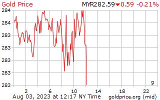 1 Day Gold Price per Gram in Malaysian Ringgits