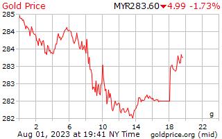 1 hari Gold Harga per Gram dalam Ringgit Malaysia