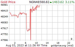1 journée d'or prix euros le gramme en Naira nigérian