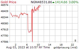 1 天黄金价格每克在尼日利亚奈拉