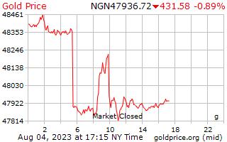 1 hari Gold Harga per Gram di Nigeria Naira