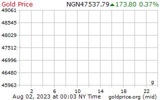 1 Day Gold Price per Gram in Nigerian Naira