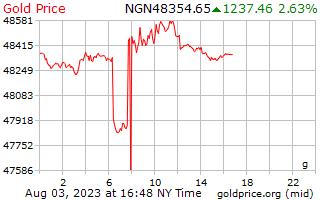 1 día de oro precio por gramo en Nigeria Nairas