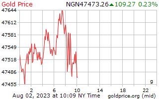 1 день золото цена за грамм в нигерийская найра
