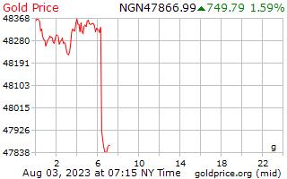 سعر الذهب يوم 1 جرام في نيرة نيجيرية