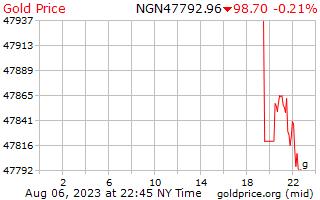 ナイジェリア ナイラのグラムあたり 1 日ゴールドの価格