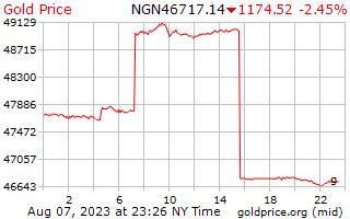1 dia de ouro preço por grama em Naira da Nigéria