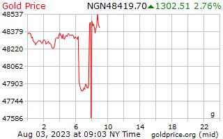 1 天黃金價格每克在奈及利亞奈拉