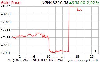 1 dag goud prijs per Gram in Nigeriaanse Naira