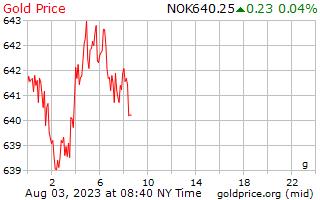 1 journée d'or prix euros le gramme en couronne norvégienne