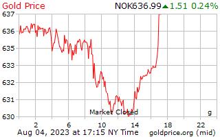 1 hari Gold Harga per Gram di Kroner Norwegia