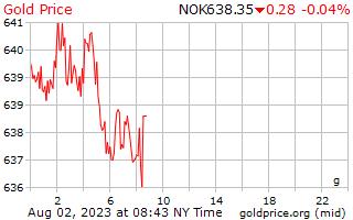 سعر الذهب يوم 1 جرام في الكرونة النرويجية