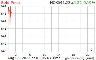 1 dia de ouro preço por grama em Krone norueguês