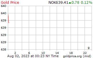 1 天黃金價格每克在挪威克朗