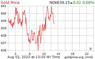 1 hari emas harga per Gram dalam Krone Norway