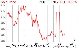 1 יום זהב המחיר לגרם ב כתר נורבגי