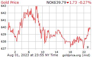 1 दिन सोने की कीमत प्रति ग्राम में नॉर्वे क्रोन