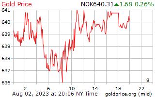 1 dag goud prijs per Gram in Noorse kroon