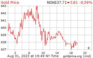 1 día de oro precio por gramo en Corona Noruega