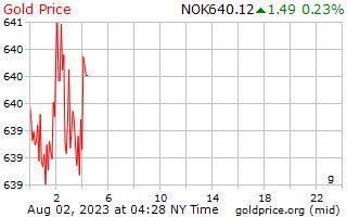 1 天黄金价格每克在挪威克朗