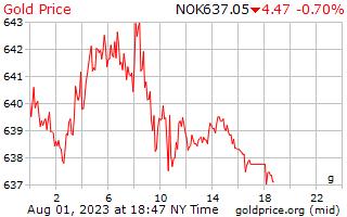 1 день золото цена за грамм в норвежских кронах