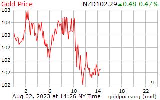 1 Day Gold Price per Gram in New Zealand Dollars