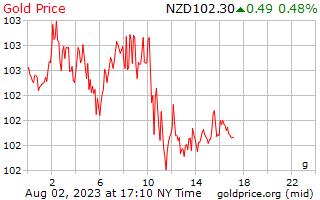 1 Tag Gold Preis pro Gramm in Neuseeland-Dollar