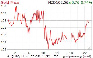 1 hari Gold Harga per Gram dalam dolar Selandia Baru