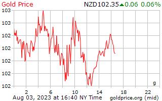 1 dag goud prijs per Gram in Nieuw-Zeelandse dollar