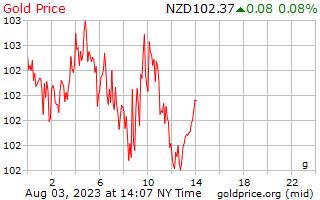 1 天黃金價格每克在紐西蘭美元