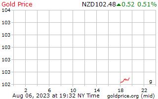 1 hari emas harga per Gram dalam dolar New Zealand