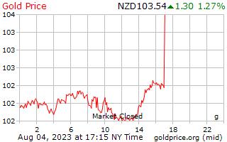 1 ημέρα χρυσός τιμή ανά γραμμάριο σε δολάρια Νέας Ζηλανδίας