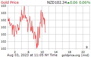 1 día de oro precio por gramo en dolares de Nueva Zelanda