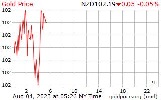 1 ngày vàng giá mỗi gam bằng đô la Niu Di-lân