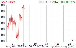 1 день золото цена за грамм в долларах Новой Зеландии