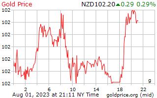 1 giorno oro prezzo al grammo in dollari neozelandesi