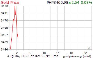 1 日金フィリピン ペソのグラムあたりの価格