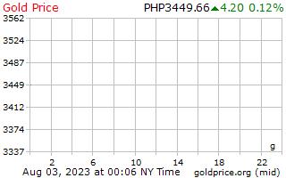 1 hari Gold Harga per Gram dalam Peso Filipina