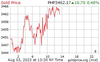 1 יום זהב המחיר לגרם בפזוס הפיליפינים