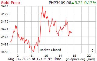 1 ημέρα χρυσός τιμή ανά γραμμάριο σε πέσος Φιλιππίνων
