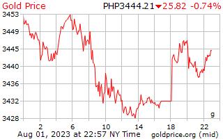 1 dag goud prijs per Gram in Filippijnen Pesos