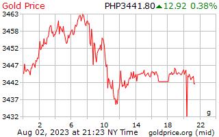 1 दिन सोने की कीमत प्रति ग्राम पेसोस के फिलीपींस में