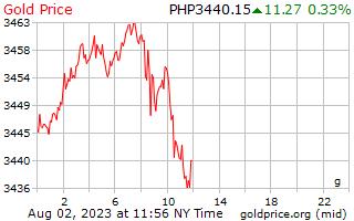 1 giorno oro prezzo al grammo in Filippine Pesos