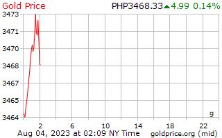 سعر الذهب يوم 1 جرام في بيزو الفلبين
