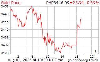 Gold Price Philipines