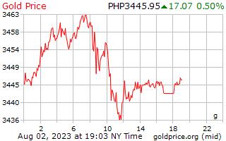 1 天黄金价格每克在菲律宾比索