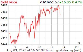 1 día de oro precio por gramo en Filipinas Pesos
