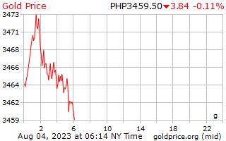 1 ngày vàng giá mỗi gam trong Peso Philippines